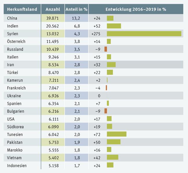 تعداد دانشجویان حاضر در آلمان به تفکیک کشور
