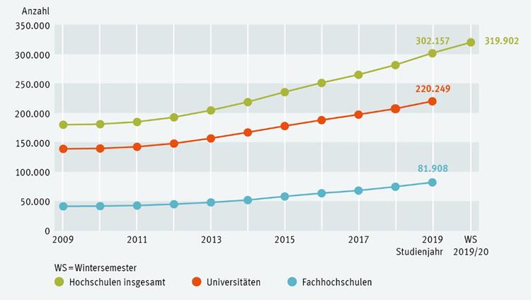 نمودار دانشجویان بین المللی آلمان